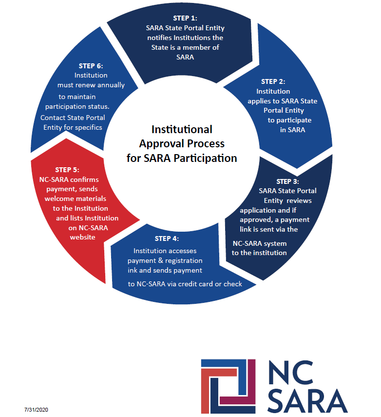 Institutional Approval Process